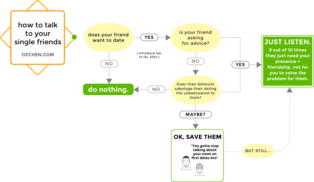 flowchart-how-not-talk-to-single-friends