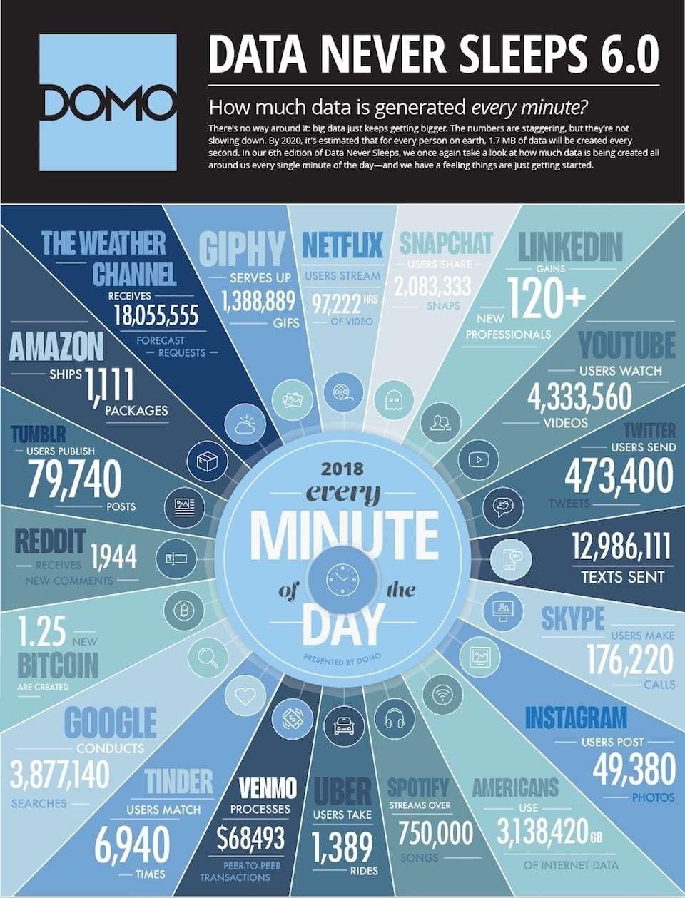 content-deluge-data-never-sleeps-6